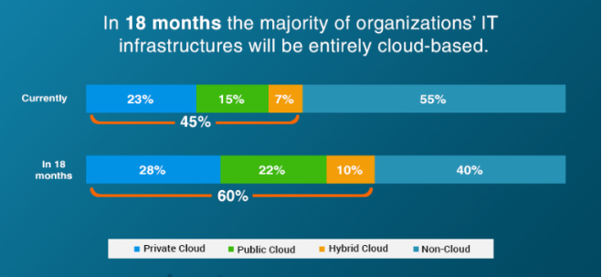 it infrastructures cloud adoption