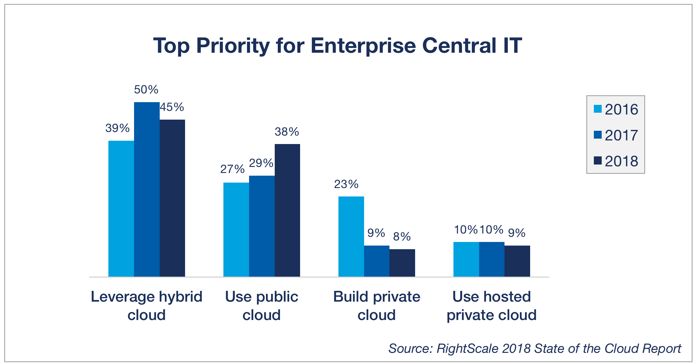 cloud adoption top priority